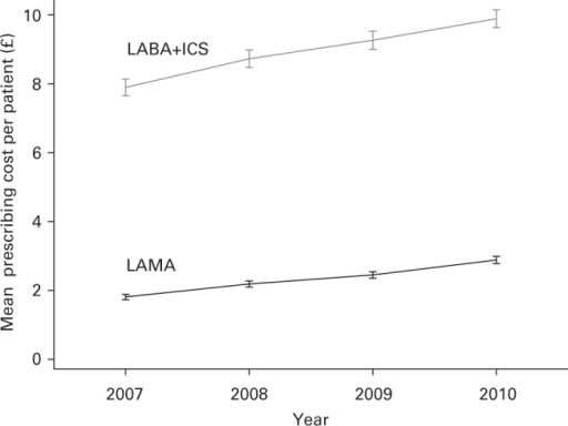Annual rates (mean ±95% confidence interval) of LAMA and LABA+ICS prescribing costs per practice patient (all patients). Costs expressed based on all patients on the practice list to standardise prescribing rates. The unit cost to the NHS of LAMA fell by 7.3% and the unit cost to the NHS of LABA+ICS fell by up to 4.5% between 2007 and 2010 (BNF.org). LAMA, long-acting anti-muscarinic; LABA+ICS, combined inhaled long-acting β2-agonist and corticosteroid; NHS, National Health Service.