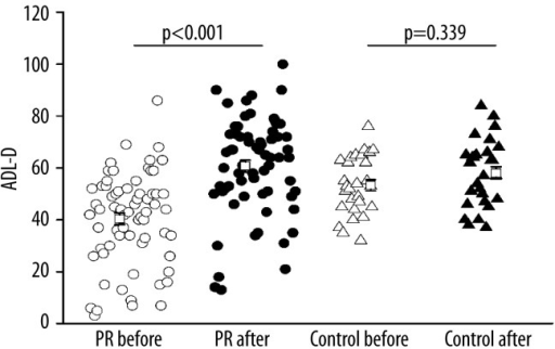 Effects of PR on daily life activities, assessed by ADL-D score. Open circle: PR group before PR, solid circle: PR group after PR, open triangle: control group before PR, solid triangle: control group after routine care.