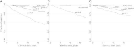 (A) Survival of all natural deaths by baseline ACR quartiles. (B) Survival of renal death by baseline ACR quartiles. (C) Survival of nonrenal death by baseline ACR quartiles.