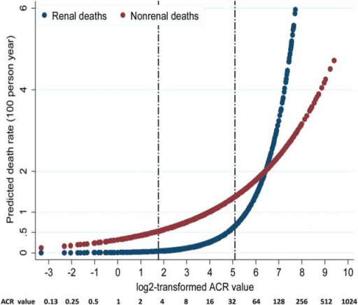 Predicted renal and nonrenal death rates (100 person-years) by ACR. Note: the two etched lines stand for actual ACR values equal to 3.4 and 34 mg/mmol, respectively.
