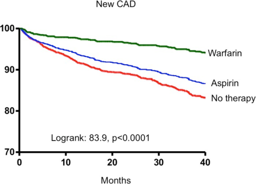Kaplan-Meier estimates of all incident CAD-free survival in AF patients receiving warfarin, aspirin and no therapy.