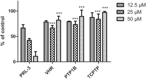 Effect of procyanidin C2 (9) on the phosphatase activity of VHR, PTP1B and TCPTP using DiFMUP as a substrate [44].Proteins were incubated with compound 9 for 30 min., phosphatase activity measurements were performed using 20 μM DiFMUP. Phosphatase activity in the absence of compound 9 was set as 100%. Data represent means ± standard errors of the mean (n = 3).