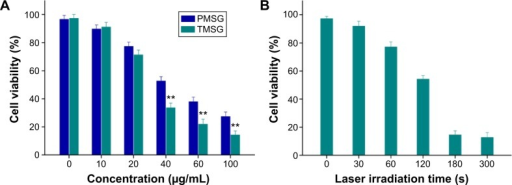 (A) Relative viabilities of MDA-MB-231 cells incubated with TMSG or PMSG at different concentrations under exposure to a 785 nm laser at a power density of 3 W/cm2 for 5 minutes. (B) Relative viabilities of MDA-MB-231 cells after TMSG (80 μg/mL) induced photothermal ablation over different laser exposure periods.Notes: The cell viability values were all normalized to control untreated cells (n=3). **P<0.01.Abbreviations: PMSG, polyethylene glycol-modified mesoporous silica-coated gold nanorods; TMSG, tLyp-1 peptide-functionalized PMSG; s, seconds; MDA-MB-231cells, MD Anderson-metastatic breast-231 cells.