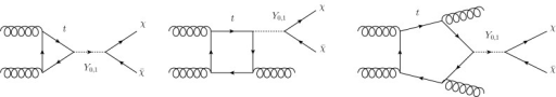 Feynman diagrams contributing to jets plus missing transverse energy signal in the simplified model