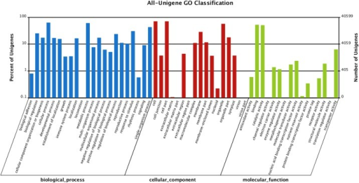 GO functional classification of A. chrysochlorus unigenes.