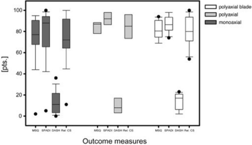 Patient reported outcomes [Munich Shoulder Questionnaire (MSQ), Shoulder Pain and Disability Index (SPADI), Disability of the Arm, Shoulder and Hand (DASH), relative Constant Score (Rel. CS)] of the monoaxial, the polyaxial and the polyaxial + blade group at a mean follow-up of 1 year. Data are given as vertical box plots (median horizontal box line; 25–75 % interquartile ranges; standard deviations horizontal line)