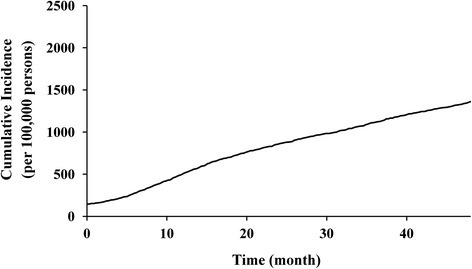 Cumulative incidence per 100,000 primary TKA patients of revision TKA procedures conducted between 2007 and 2012