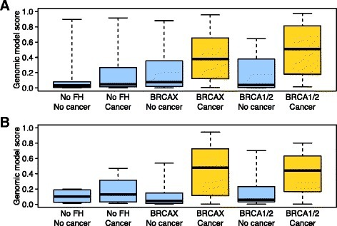 "Predictions of familial breast cancer status in two independent cohorts. a In a cross-validated design, we predicted familial breast cancer status for 124 women from Utah. This cohort included women who did or did not have a family history (FH) of breast cancer, who did or did not carry a BRCA1 or BRCA2 mutation (BRCAX if not), and who had or had not developed breast cancer. The ""Genomic model score"" values represent probabilistic predictions made by the support vector machines algorithm. Higher values indicate a higher probability that a given individual had developed familial breast cancer. These scores were much higher for individuals who had a family history of breast cancer and developed a breast tumor, irrespective of BRCA1/BRCA2 mutation status. b In a training/testing design, we predicted whether individuals in the independent Ontario cohort had developed familial breast cancer. The support vector machines algorithm was trained on the full Utah data set. Again, the scores were considerably higher for women with a family history of breast cancer who had developed a breast tumor"
