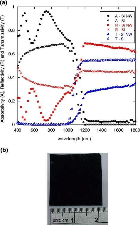 a Measured spectral absorptivity (A), reflectivity (R), and transmissivity (T) of plain silicon substrate (Si) and silicon nanowires (Si NW). b Black silicon nanowire array plate fabricated and used for the drying experiment