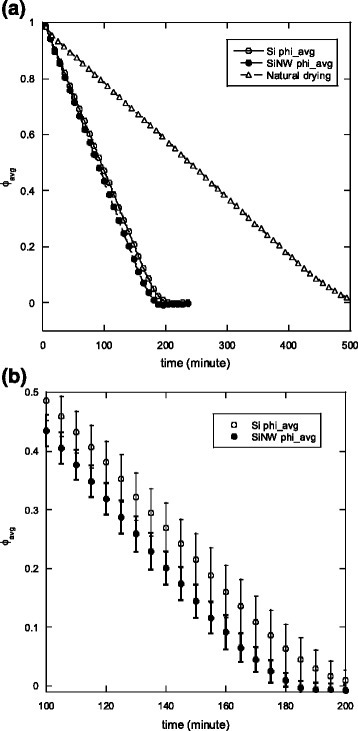 Variation of the dimensionless average moisture content in the SiC plate with respect to drying time. a Complete drying curve. b Drying curves for silicon and silicon nanowire cases between 100 and 200 min