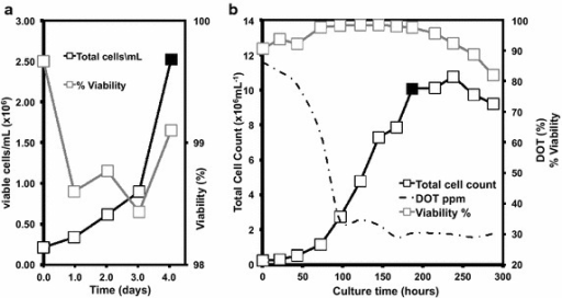 Cultivation of CHO cells. Growth profile of CHO cells in 1L Erlenmeyer flasks (a) and in an Applikon 3L rocked bag bioreactor fermentation (b). Samples for PCR experiments were taken at the time points indicated (closed symbols)