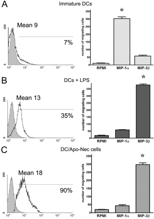 CCR7 expression and in vitro DCs migration in response to MIP-1α and MIP-3β. CCR7 expression (left panel) was analyzed by FACS in iDCs (A), LPS-treated DCs (B) and DC/Apo-Nec (C). Grey histograms represent the corresponding isotype matched control Ab. In each histogram the percentage of positive cells and the Mean are indicated. In vitro migration in response to MIP-1α and MIP-3β was evaluated (right panel) for iDC, LPS-treated DCs and DC/Apo-Nec cells as indicated. A control for random migration was done using RPMI medium. The number of migrating cells was calculated as the mean ± SD of cells counts in five medium-power (40×) fields/well performed in triplicate. A representative experiment of three is shown *p < 0.05 (Student's t-Test).