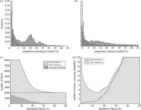 Results of multiple simulations of the entire epidemic for the whole of Great Britain. (a) The distribution of farms reporting infection in proportion p of simulations. This distribution is partitioned into those farms reporting infection in 2001 (grey) and those not (white). (b) Comparable distributions for culled farms again partitioned into those farms culled in 2001 (grey) and those not (white). In graphs (c,d), we define a threshold proportion Pc, such that only those farms reporting infection in more than Pc simulations are identified as likely to report infection in the 2001 epidemic. (c) The number of correctly identified reports (grey) and the number of false positives and false negatives (hatched lines). (d) The number of false positives and false negatives (hatched lines) relative to the number of correctly identified reports. (Results are from 250 replicate simulations.)