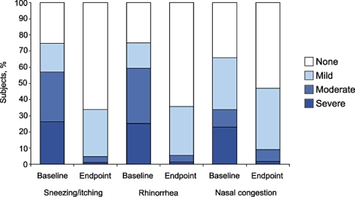 Baseline-to-endpoint changes in severity of nasal symptoms of sneezing/itching (A), rhinorrhea (B), and congestion (C) after 3 weeks of desloratadine treatment. Severity was rated as asymptomatic, mild, moderate, or severe.