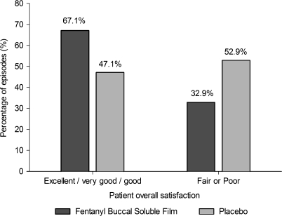 Overall satisfaction with study drug.