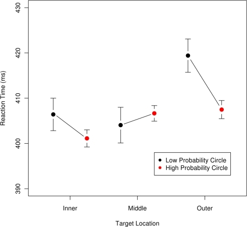 Mean reaction time as a function of target location and probability; error bars are 95% confidence intervals for each location × probability condition. Targets were either on the inner, middle, or outer circle. For each circle, the right (red) point is for the trials where that circle was the high-probability location, and the left (black) point is for trials where the circle was a low-probability location. This graph is intended to visualize the magnitude and directions of the effects and thus excludes the data from two participants who had mean RTs two standard deviations away from the sample mean. Statistical analyses reported in the text include the data from all participants.
