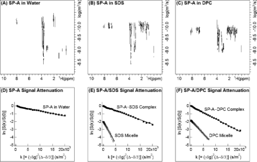 Translational diffusion measurements of SP-A in water, SDS, and DPC micelles. Top panels show the 2D DOSY spectra of 0.2 mM SP-A in water (A), 0.2 mM SP-A in 40 mM SDS (B), and 0.2 mM SP-A in 40 mM DPC (C). Bottom panels show the linear fits obtained for the attenuation of the integrated HN region of SP-A in water (D), in complex with SDS (E), and in complex with DPC (F). The linear fits for pure SDS (40 mM) and DPC (40 mM) micelles, obtained from the attenuation of the peak at 0.80 ppm, are included in (E) and (F) for comparison.