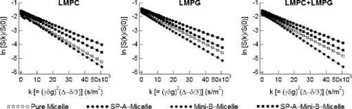Translational diffusion measurements of SP-A and Mini-B in LMPC, LMPG, and LMPC (85%) + LMPG (15%) micelle systems. 2D DOSY data were acquired separately for pure micelles (50 mM), SP-A (0.25 mM) in micelles (50 mM), Mini-B (0.25 mM) in micelles (50 mM), and SP-A (0.125 mM) + Mini-B (0.125 mM) in micelles (50 mM). Linear fits show the attenuation of the 1H signals for micelles and protein–micelle complexes as determined from the lipid peak at 0.86 ppm.