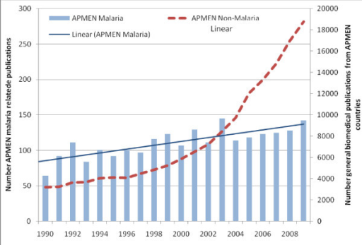 The yearly number of malaria-related and all biomedical publications other than malaria from the 11 target countries, 1990 to 2009.