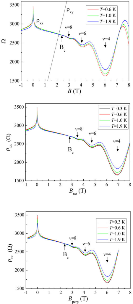 Four-terminal magnetoresistance measurements:(a) Longitudinal resistivity ρxx measurements as a function of magnetic field ρxx(B) at various temperatures. Hall resistivity ρxy as a function of B at T = 1.9 K is shown. (b) Longitudinal resistivity measurements as a function of total magnetic field ρxx(Btot) at various temperatures. (c) Longitudinal resistivity measurements as a function of the perpendicular component of the applied magnetic fieldρxx(Bperp) at various temperatures.