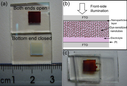 Optical images and schematic illustration for the preparation of front-side illuminated DSSCs. (a) Optical image of the free-standing membranes adhered on FTO glass. (b) Schematic illustration of DSSC fabricated with free-standing TNT membrane. (c) Optical image of our DSSC sample with the front side upturned.