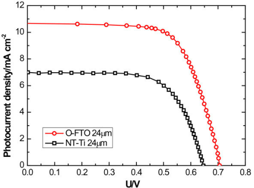 J-V curves of DSSCs based on O-FTO and NT-Ti with the same film thickness. Thickness is 24 μm.