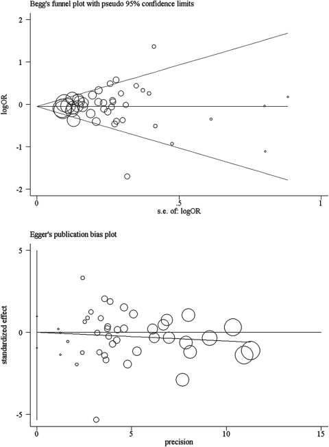 Funnel plots of Begg's and Egger's were used to detect publication bias on overall estimate.No significant publication bias was found. Each point represents an individual study for the indicated association.