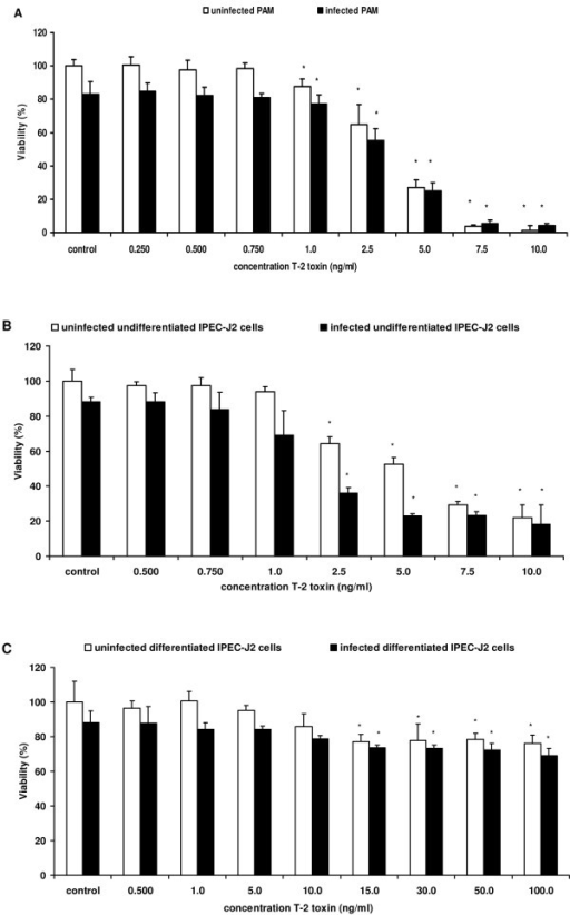 The effect of T-2 toxin on the cell viability. Percentage viability (%) of Salmonella Typhimurium infected and uninfected (A) PAM exposed to different concentrations of T-2 toxin (0.250-10 ng/mL), (B) undifferentiated IPEC-J2 cells exposed to different concentrations of T-2 toxin (0.500-10 ng/mL), (C) differentiated IPEC-J2 cells exposed to different concentrations of T-2 toxin (0.500-100 ng/mL). Twenty-four hours after incubation with T-2 toxin, the cytotoxic effect was determined by neutral red assay. Results represent the means of 3 independent experiments conducted in triplicate and their standard deviation. Superscript (*) refers to a significant difference compared to the control group (p < 0.05).