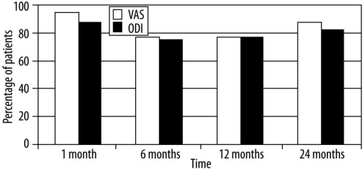 A graph showing percentage of patients reporting ≥30% decrease in VAS and ODI scores at 1, 6, 12 and 24 months follow-up. VAS, visual analog scale; ODI, oswestry disability index.