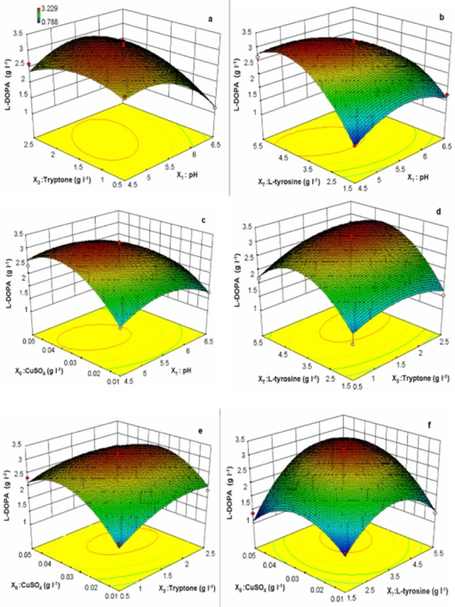 Three‐dimensional response surface curve showing the effect of interactions of (A) pH and tryptone, (B) pH and l‐tyrosine, (C) pH and CuSO4, (D) tryptone and l‐tyrosine, (E) tryptone and CuSO4, (F) l‐tyrosine and CuSO4 on l‐DOPA production.