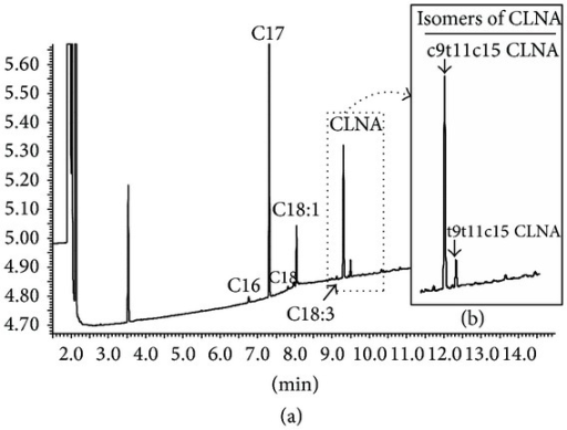 (a) Chromatogram profile assessed by gas chromatography of the fatty acid content present in the culture media obtained from B. breve M7-70 in MRS broth with 500 μg mL−1 LNA as a substrate. (b) The insert shows a blow-up of the part of the chromatogram corresponding to the CLNA isomers.