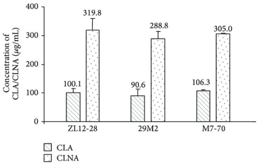 CLA/CLNA production by selected bacteria of screening. The cultures were incubated in reconstituted skim milk containing 500 μg mL−1 free linoleic acid (LA) and 500 μg mL−1 free linolenic acid (LNA) for 24 hours under anaerobic conditions. Values are means ± SD of three independent experiments.