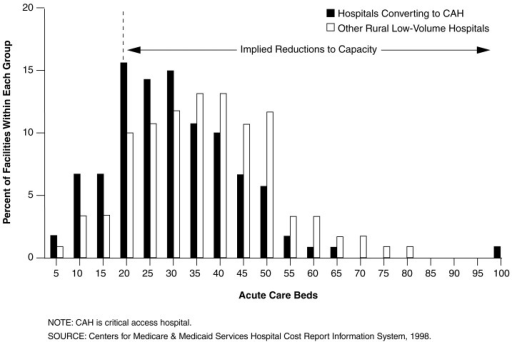 Distribution of Bed Capacity in Hospitals Converting to CAH Compared to Other Low-Volume Hospitals: Fiscal Year 1998