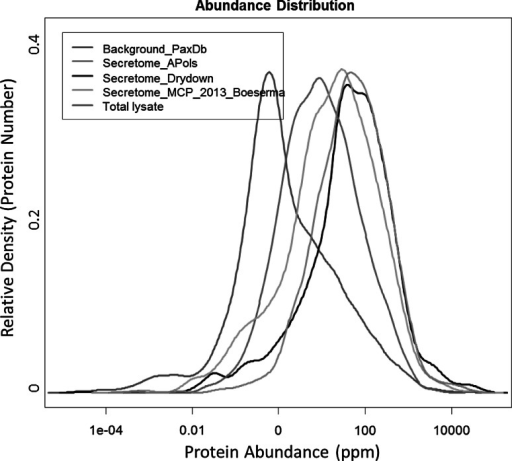Histogram of the protein abundance observed by different protein concentrating techniques. The PaxDb, protein abundance across organisms (Wang et al. 2012), a database of absolute protein abundance was used to assign abundance to each identified protein. (Red) a collection of proteins from the PaxDb illustrating the normal intensity distribution in the whole proteome, (Green) the secretome observed by APols precipitation, (Black) the secretome observed by drying down and classical in-solution digestion, (Purple) (Boersema et al. 2013) a similar size secretome analysis, and (Blue) results from total cell lysate analysis. The X-axis represents the protein abundance in ppm, whereas the Y-axis represents the relative density (Color figure online)