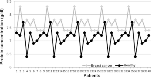 Concentrations of total serum protein in female patients with breast cancer and in the healthy group.