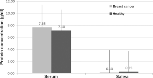 Mean concentrations of proteins in the serum and saliva of patients with breast cancer and the healthy group.
