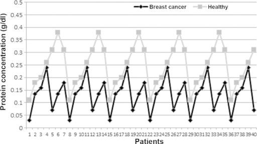Concentrations of total saliva protein in female patients with breast cancer and in the healthy group.
