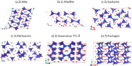 Ball-stick figures of representative crystals to illustrate the structures of each group of CSH and CS crystals: (a.2) Alite; (b.1) Afwillite; (c.2) Suolunite; (c.3) Kilchoanite; (d.2) Anomalous T11 Å; (d.7) Foshagite.