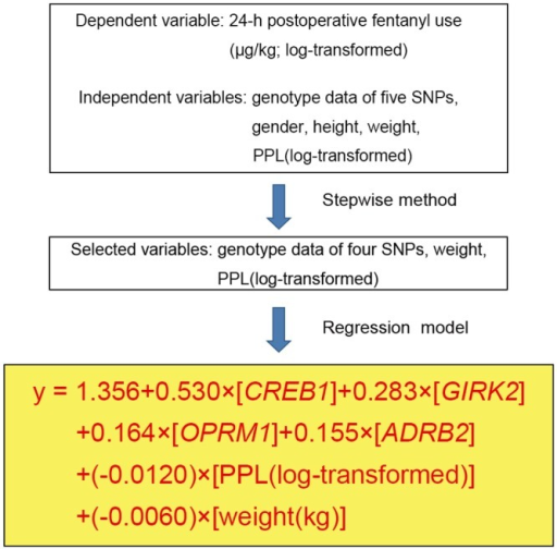 appraisal dependent variable Short and simple explanation of a basic experiment demonstrating the difference between independent, dependent and controlled variables in science .