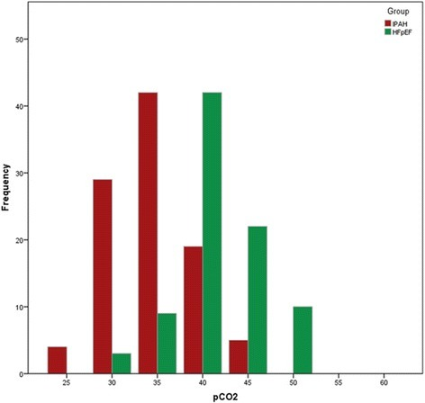 Histogram showing the distribution of capillary pCO2in patients with idiopathic pulmonary arterial hypertension (red) and patients with pulmonary hypertension due to heart failure with preserved ejection fraction (green) in 5 mmHg intervals.