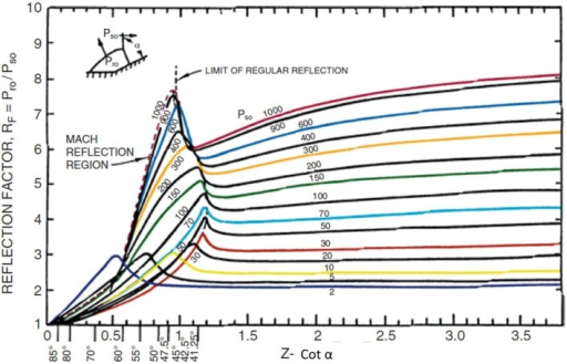 Reflection factors (RF) as a function of the cotangent (Z) of the incident angle (a). The reflection factor is the ration of peak reflected overpressure (Pr0) to peak incident overpressure (Ps0) (11).