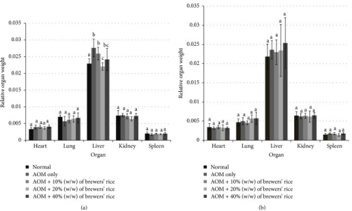 Relative organ weight of rats. (a) After eight-week treatment with brewers' rice. (b) After twenty-week treatment with brewers' rice. Value with different superscript letter indicates significant difference between groups by Tukey's test (P < 0.05).