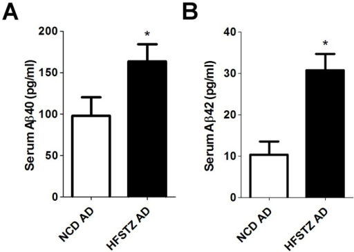 Serum Aβ40 and Aβ42 quantification.The levels of (A) Serum Aβ40 and (B) Serum Aβ42 of NCD and HFSTZ AD mice were measured after 11weeks of dietary manipulations by ELISA. Bars represent the mean ± SEM of at least three independent experiments. Significant differences (p < 0.001, unpaired t-tests) among the groups are labeled as ***.