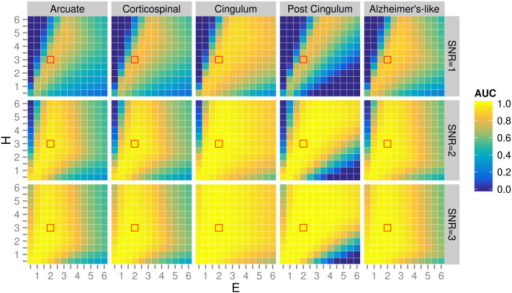 Influence of SNR and CFE parameters (E and H) on simulated pathology in five regions-of-interest. Plots are colour-coded by AFROC area under the curve (AUC). All plots were generated with C = 0.5 and a connectivity-based smoothing kernel of 10 mm FWHM. Red squares indicate recommended values (H = 3, E = 2).