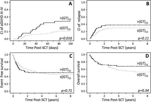 Influence of the genotype of the donor for the polymorphism (GT)n in the promoter/enhancer of FOXP3 on the outcome of allo-SCT.(A) Cumulative incidence of grade III-IV GVHD. (B) Cumulative incidence of relapse. (C-D) Kaplan-Meier curves of event free survival (B) and overall survival (C).