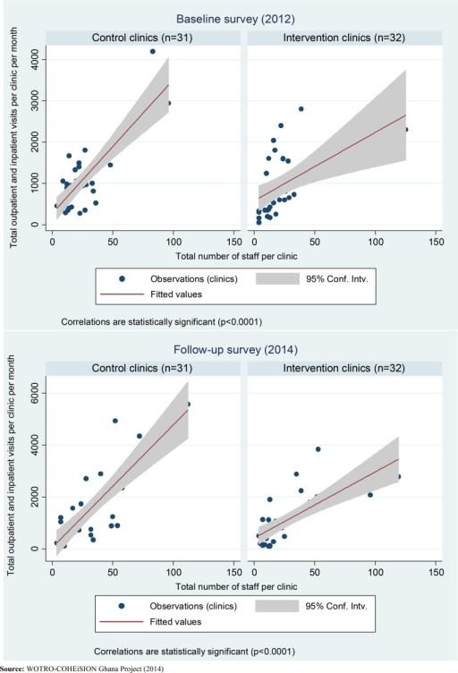 Association between health resources and service utilization in 2012 and 2014.