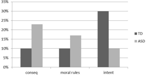 Percentage of participants with autism spectrum disorder (ASD) and with typical development (TD) who expressed a judgment of consequence (conseq), transgression of a moral rule (moral rules) and intention (intent) in the Piaget's moral judgment (MJ) task.