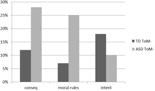 Percentages of participants with typical development that failed the theory of mind task (TD ToM-) and percentages of participants with autism spectrum disorder that failed the theory of mind task (ASD ToM-) which expressed a MJ according to the intention (intent), the transgression of the moral rule (moral rules) and the consequences (conseq) of the protagonists.