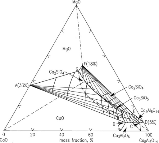 A Phase Diagram Of The System Cao Mgo 2cao Sio2 5cao Open I