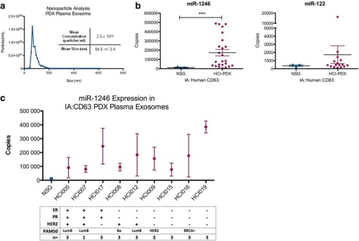 Characterization and microRNA expression analysis of human exosomes isolated from the plasma of patient-derived xenograft (PDX) mice. Exosomes were isolated from the plasma of Huntsman Cancer Institute human breast cancer orthotopic xenograft (HCI-PDX) and nod scid gamma (NSG) mice. a Exosomes were characterized by nanoparticle tracking analysis of 500X diluted exosomes (n = 3). b-c Exosomes were isolated from the mouse plasma exosome sample by magnetic-bead based immunoaffinity isolation using an antibody against human CD63, the total RNA was extracted and the expression of miR-1246 and miR-122 were evaluated by qRT-PCR analysis (absolute quantitation) in the immunoaffinity isolated human CD63-positive exosomes from the plasma of three NSG (n = 3, in triplicate) and nine HCI-PDX models (with available biological replicates as indicated in c, in triplicate); Student's t test; ***p < 0.001. The corresponding clinical biomarkers including the estrogen receptor (ER), progesterone receptor (PR), and human epidermal growth factor 2 (HER2) amplification status and the PAM50 subtype of the human tumor (if known) are indicated and are available in Additional file 2